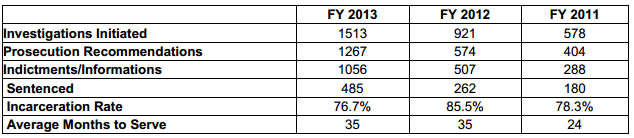 FY 2013 IRS CI Questionable Refunds Data