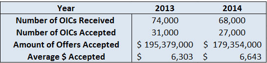 irs-2014-offers-accepted-average-oic-amount