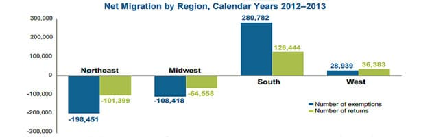 IRS 2012-2013 State Migration Data – NY Down Big, TX & FL Shine